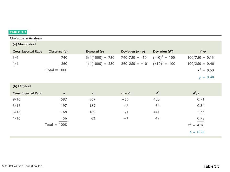 Table 3.3 © 2012 Pearson Education, Inc.
