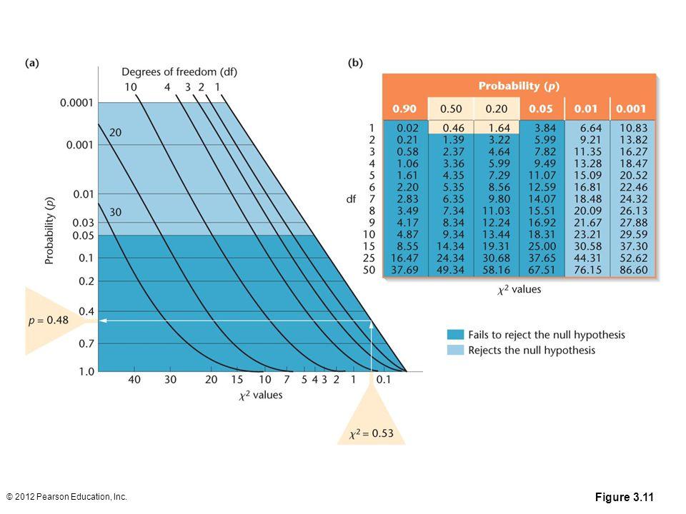 Figure 3.11 © 2012 Pearson Education, Inc.