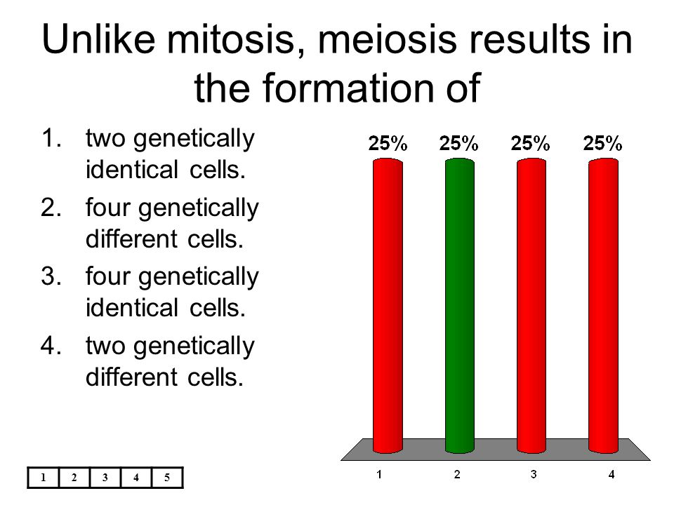 Unlike mitosis, meiosis results in the formation of