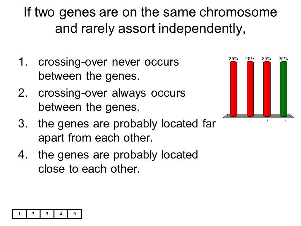 If two genes are on the same chromosome and rarely assort independently,