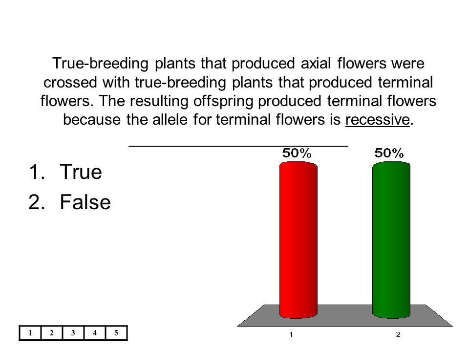 True-breeding plants that produced axial flowers were crossed with true-breeding plants that produced terminal flowers. The resulting offspring produced terminal flowers because the allele for terminal flowers is recessive. _________________________