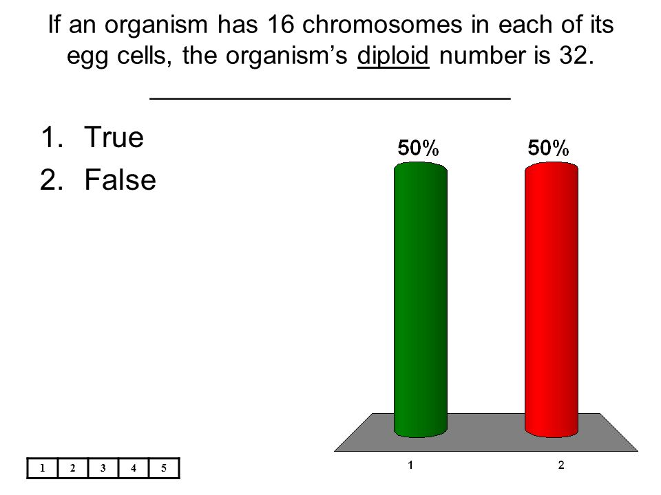 If an organism has 16 chromosomes in each of its egg cells, the organism's diploid number is 32. _________________________