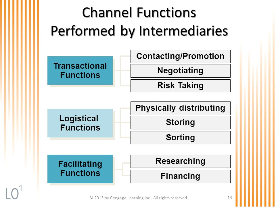 Channel Functions Performed by Intermediaries