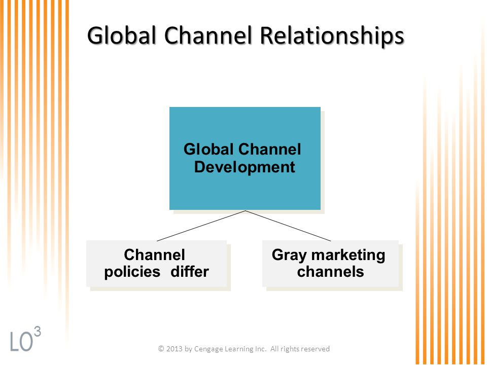 Global Channel Relationships