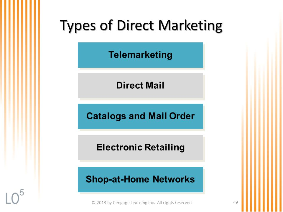 Types of Direct Marketing