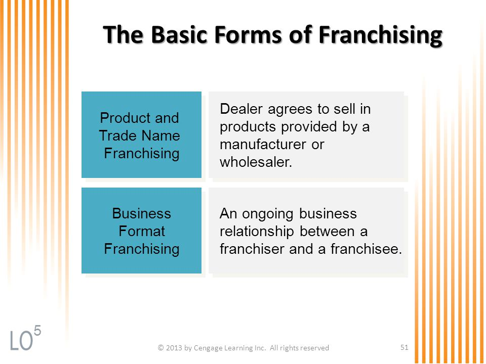 The Basic Forms of Franchising