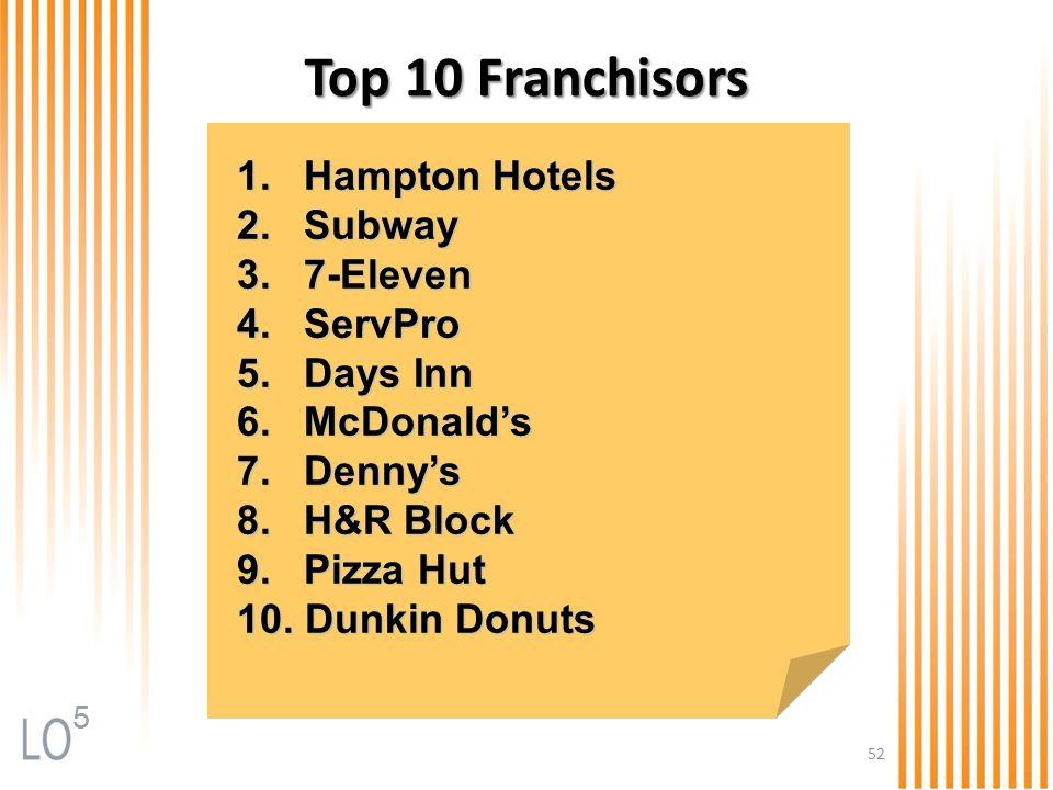 Top 10 Franchisors 1. Hampton Hotels 2. Subway 3. 7-Eleven 4. ServPro