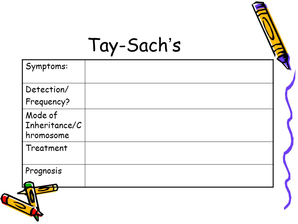 Tay-Sach's Symptoms: Detection/ Frequency