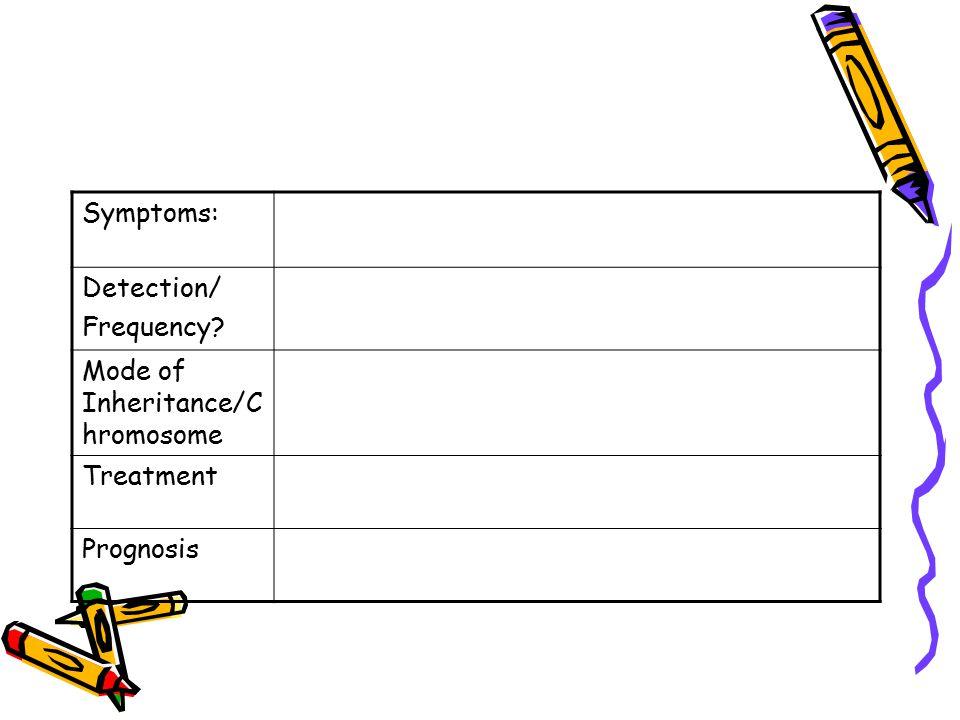 Symptoms: Detection/ Frequency Mode of Inheritance/Chromosome Treatment Prognosis