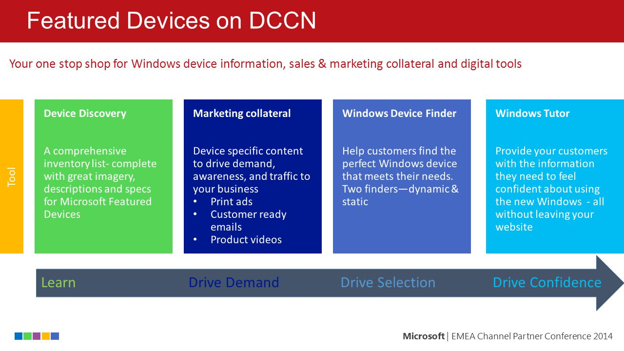 Featured Devices on DCCN