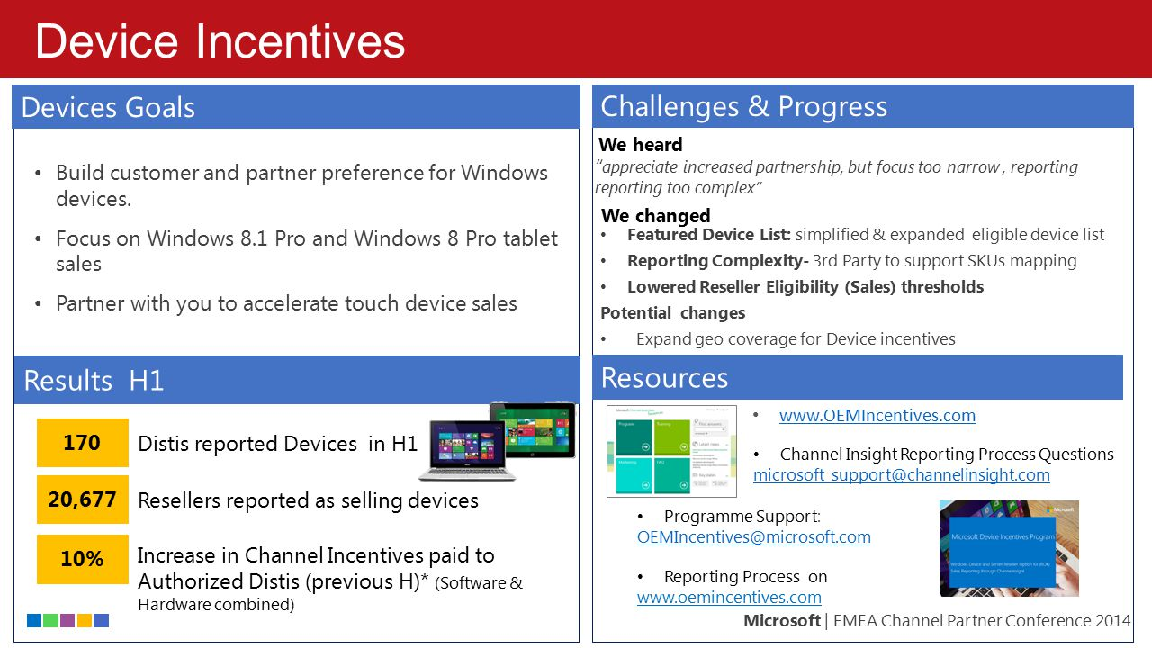 Device Incentives Devices Goals Challenges & Progress Devices Strategy