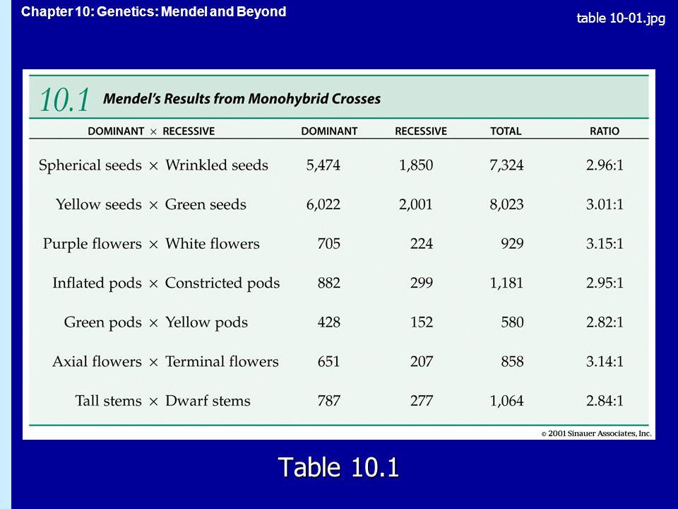 table 10-01.jpg Table 10.1 Table 10.1