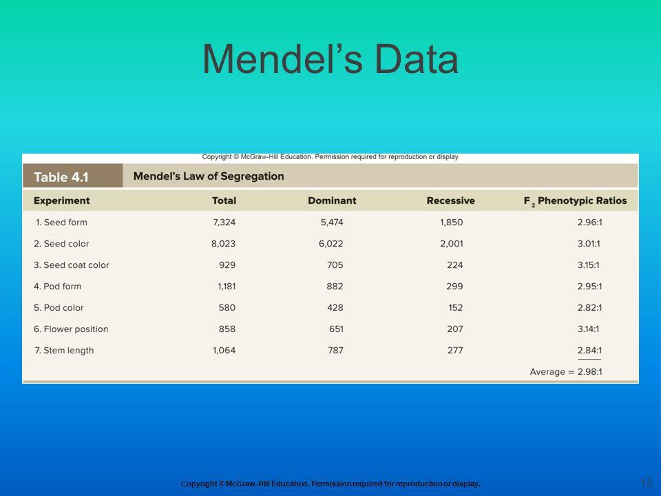 Mendel's Data