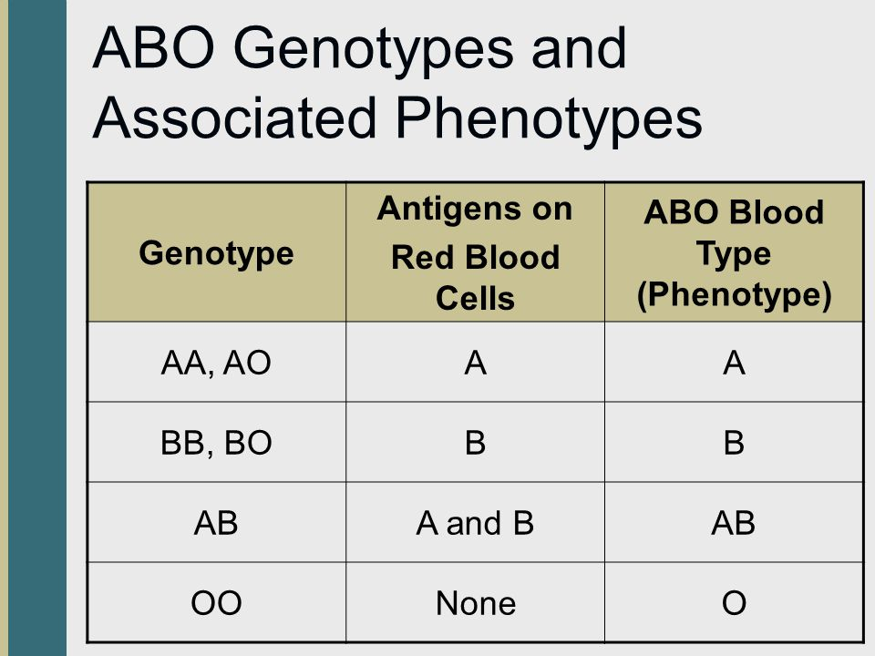ABO Genotypes and Associated Phenotypes
