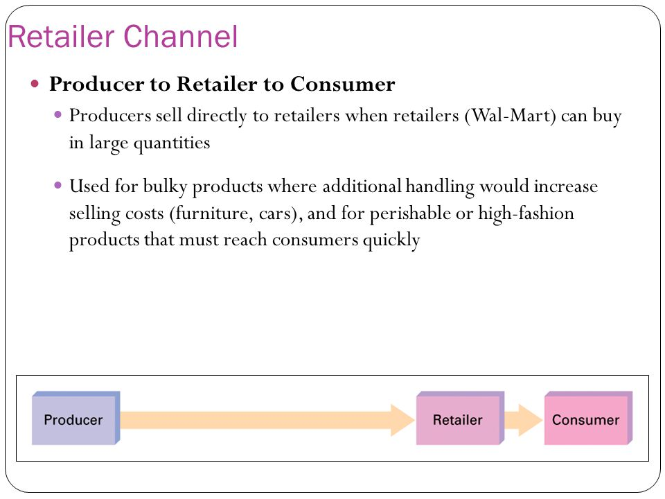 Retailer Channel Producer to Retailer to Consumer