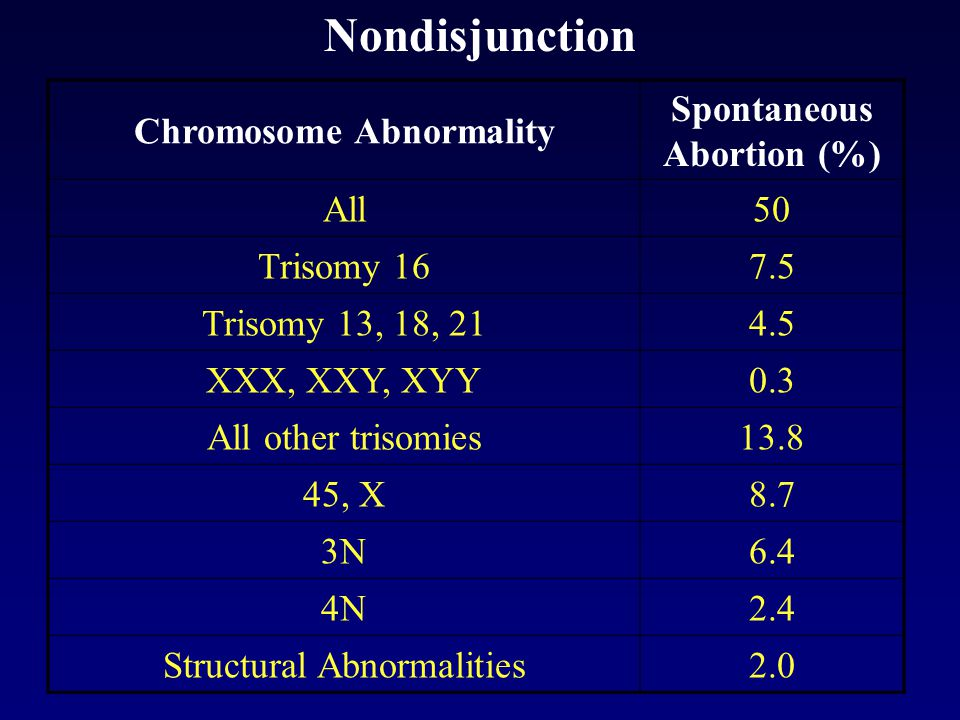 Chromosome Abnormality Spontaneous Abortion (%)
