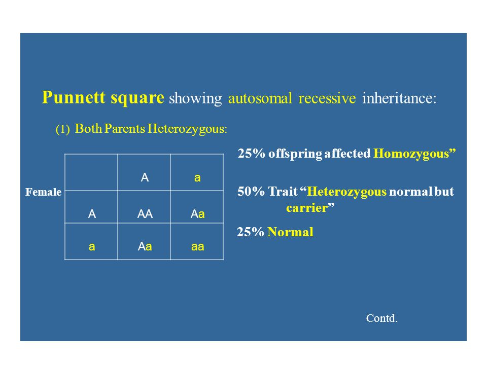 Punnett square showing autosomal recessive inheritance: