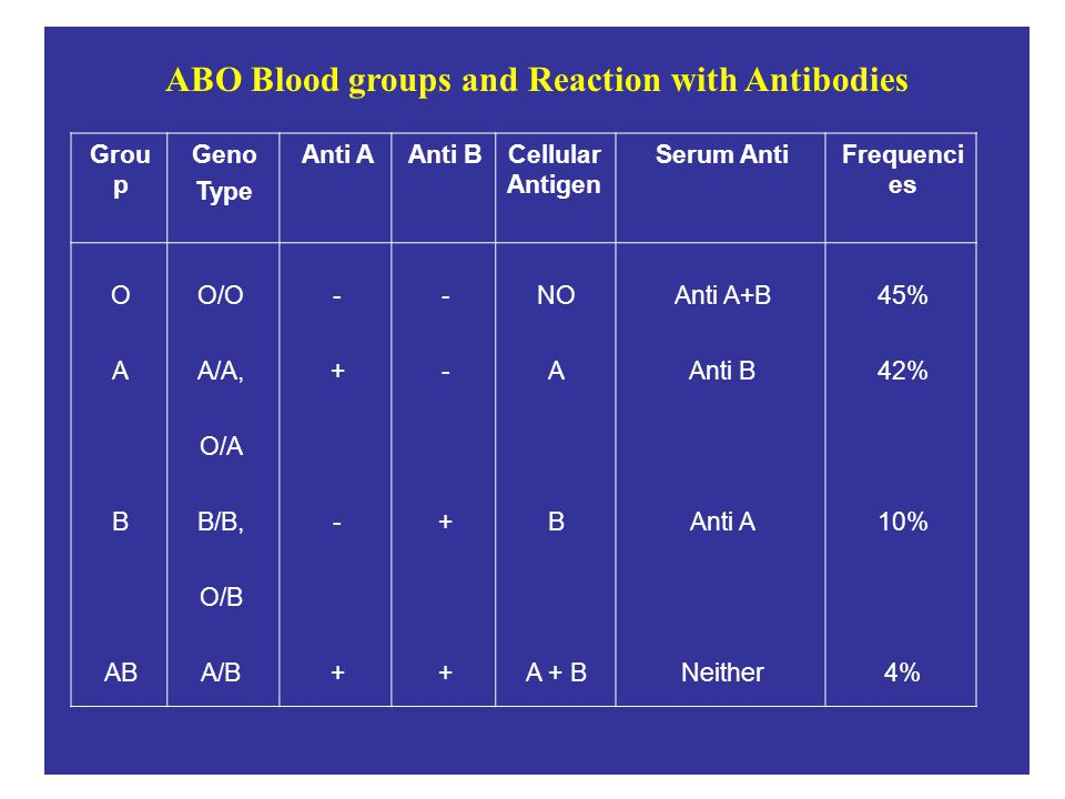 ABO Blood groups and Reaction with Antibodies