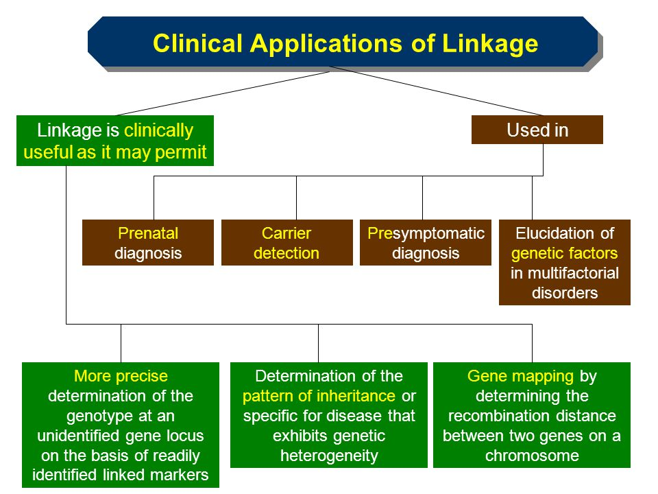 Clinical Applications of Linkage
