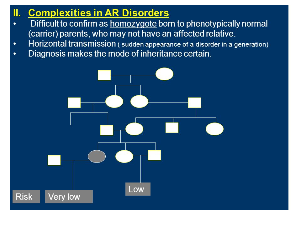 II. Complexities in AR Disorders