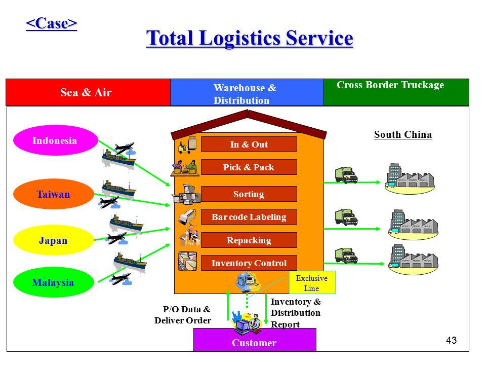 Total Logistics Service