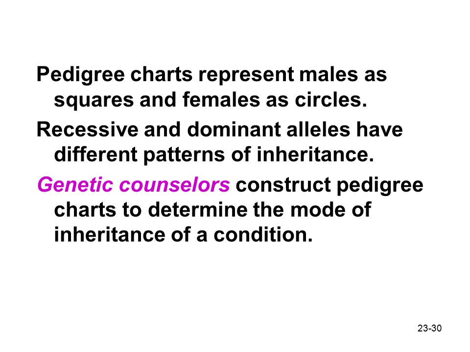Pedigree charts represent males as squares and females as circles.