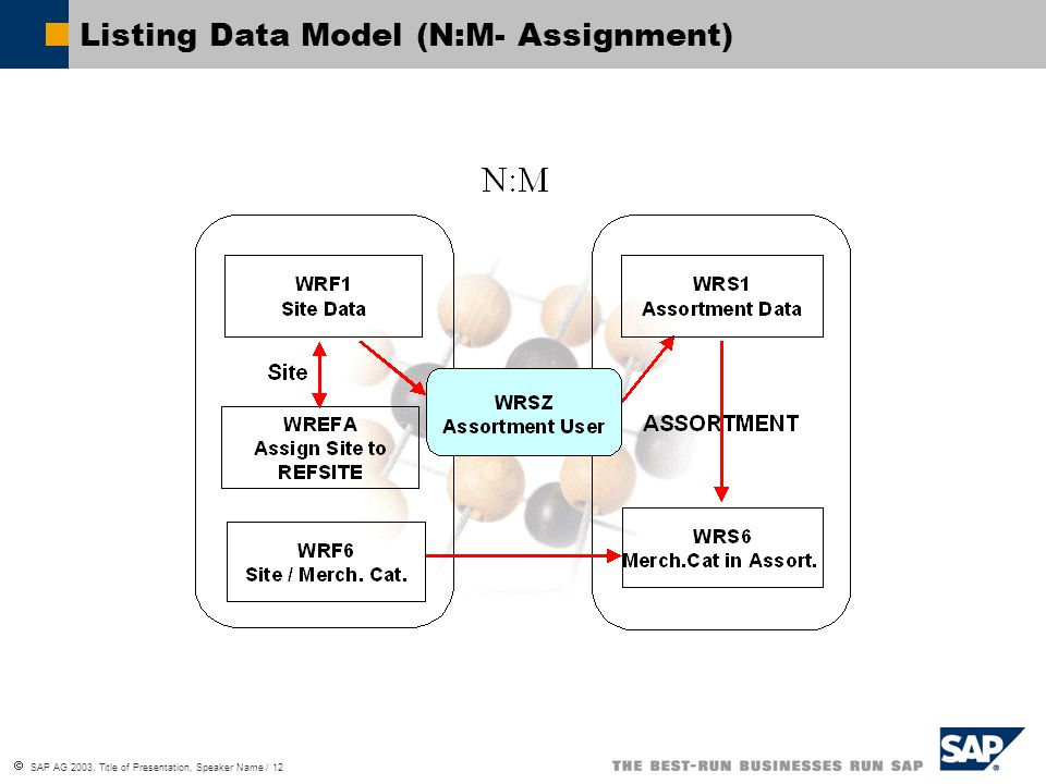 Listing Data Model (N:M- Assignment)