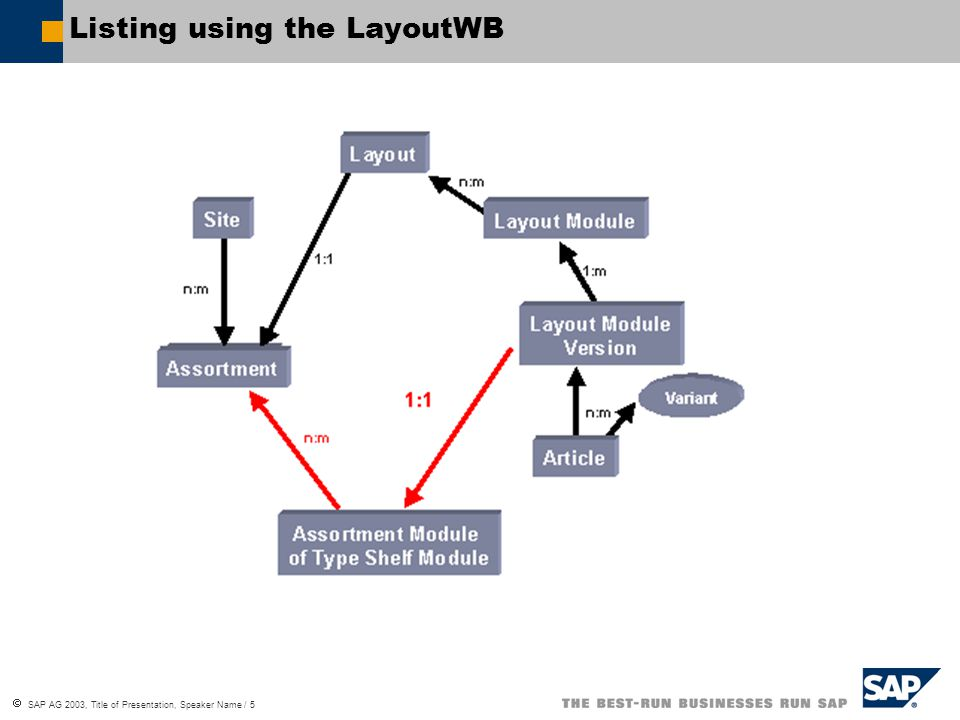 Listing using the LayoutWB