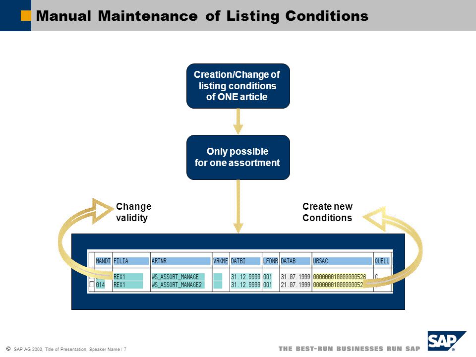 Manual Maintenance of Listing Conditions