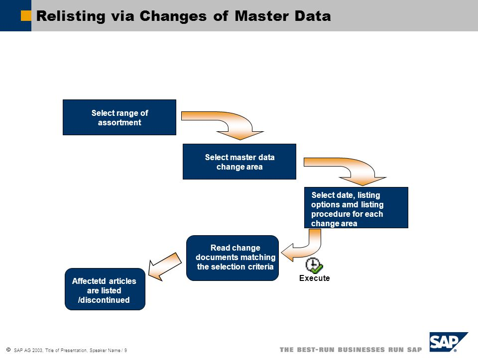 Relisting via Changes of Master Data