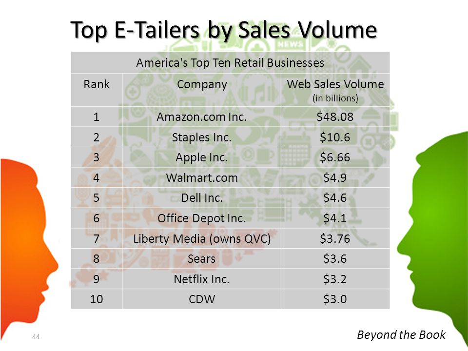 Top E-Tailers by Sales Volume