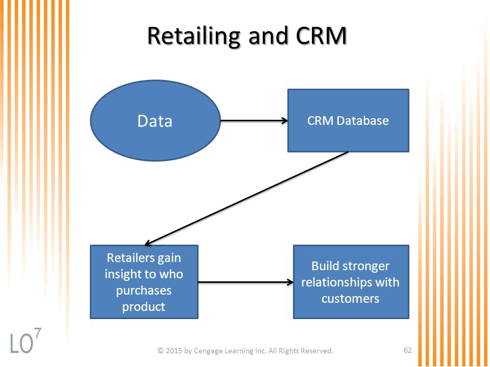 Retailing and CRM Data 7 CRM Database