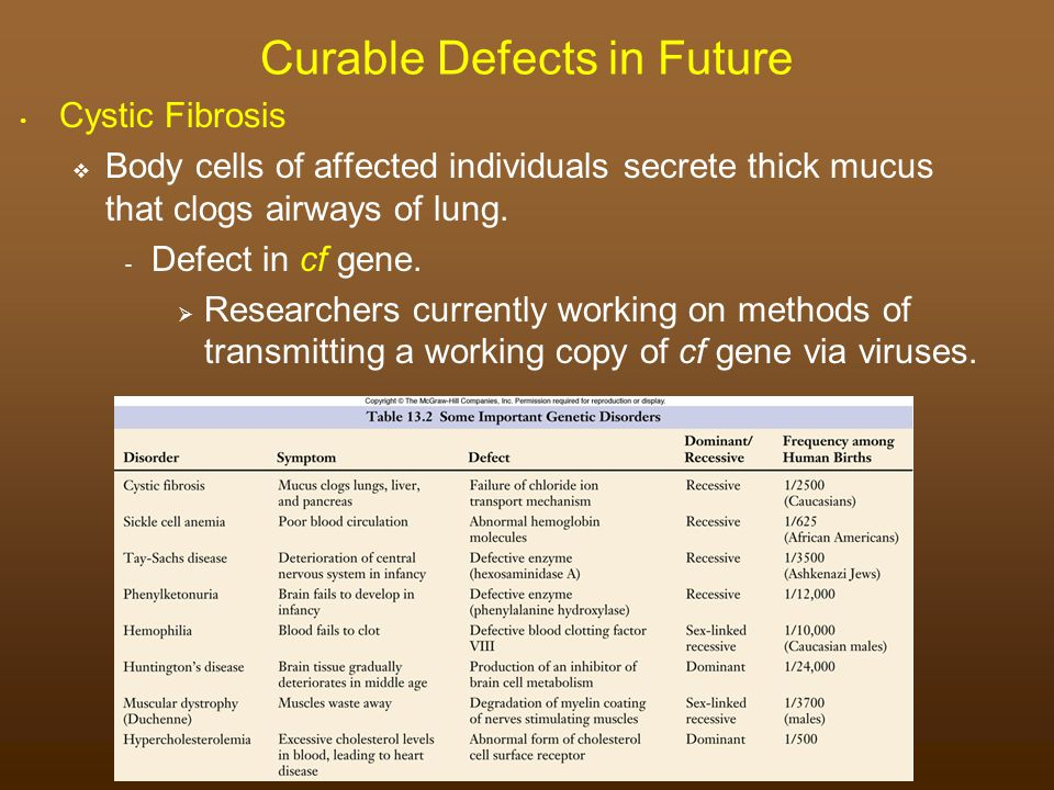 Curable Defects in Future
