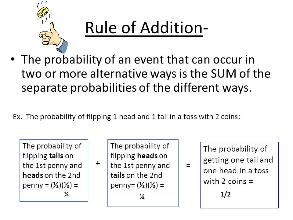 Rule of Addition-