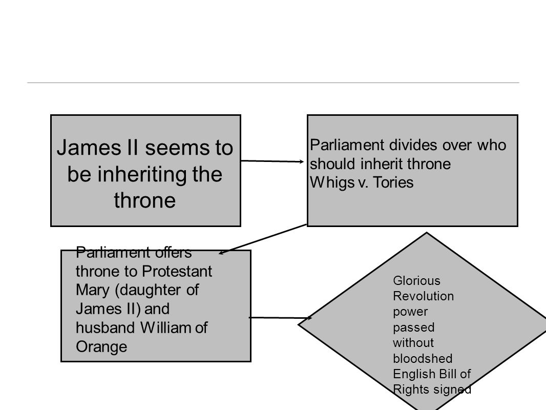 James II seems to be inheriting the throne