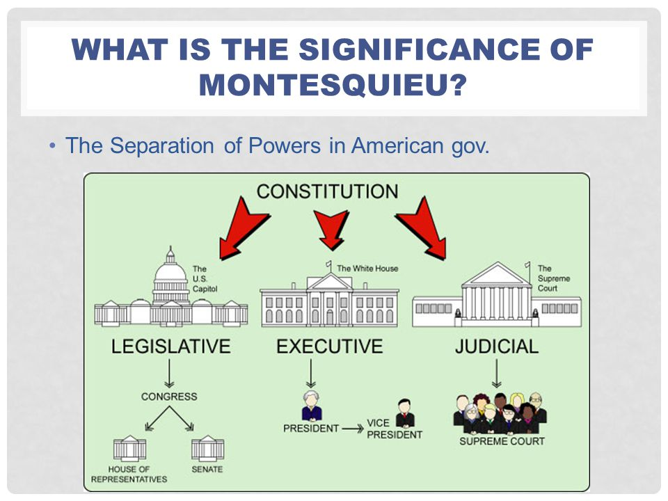 What is the significance of Montesquieu