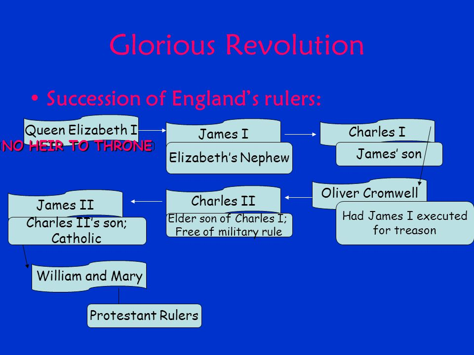 Glorious Revolution Succession of England's rulers: Queen Elizabeth I