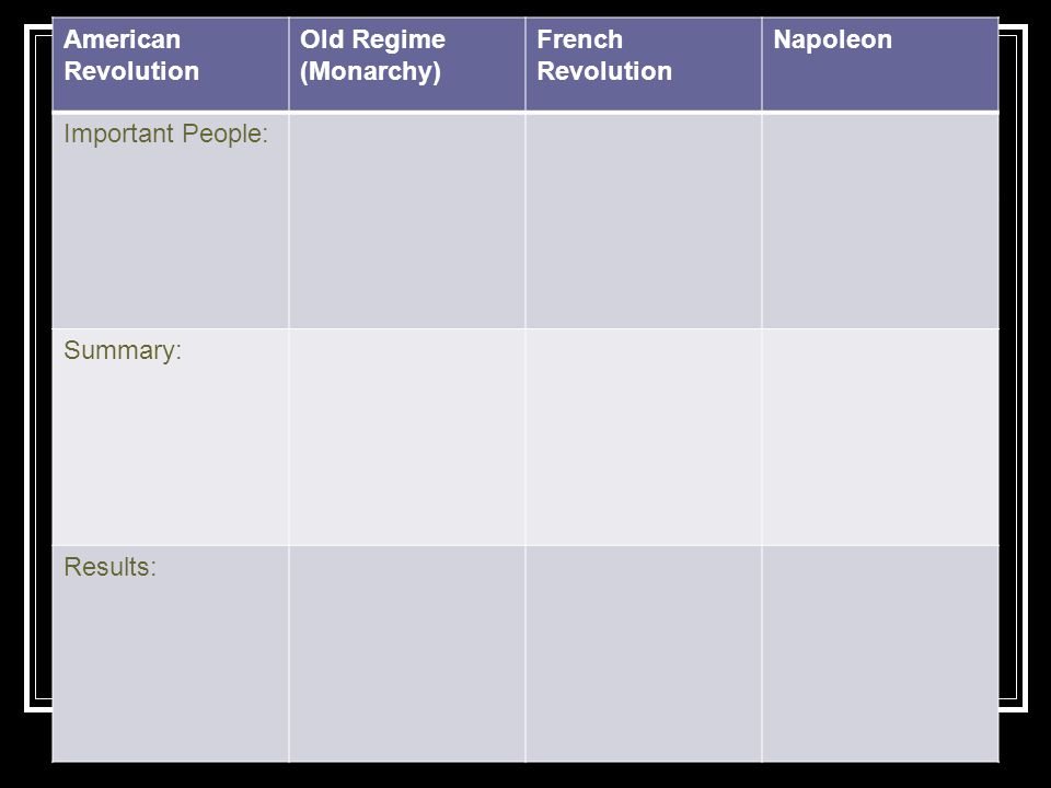 American Revolution Old Regime (Monarchy) French Revolution. Napoleon. Important People: Summary: