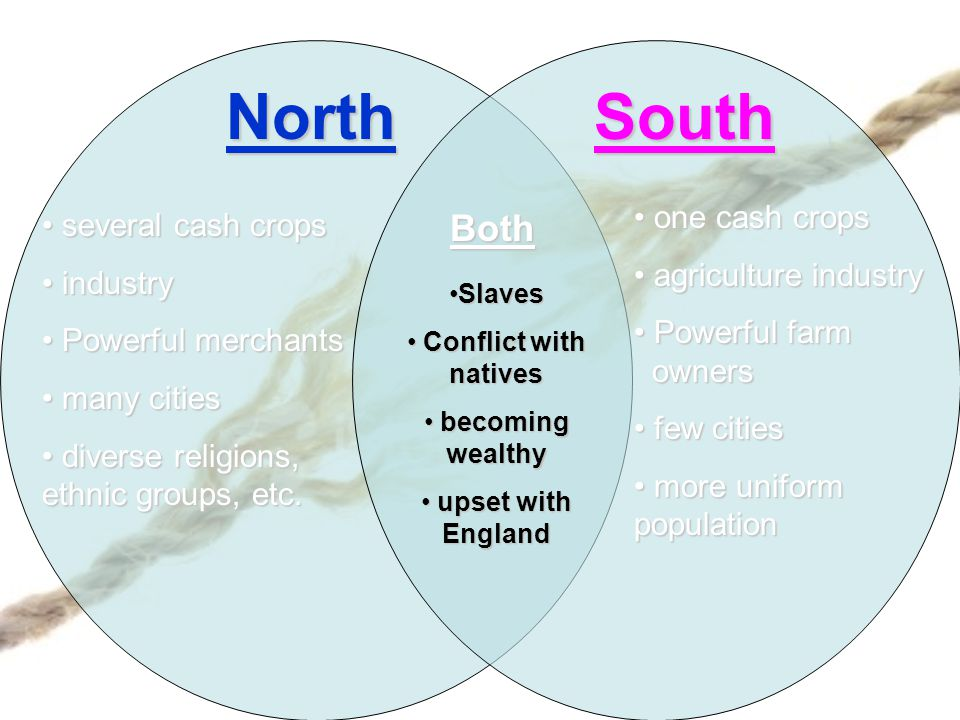 North South Both one cash crops several cash crops