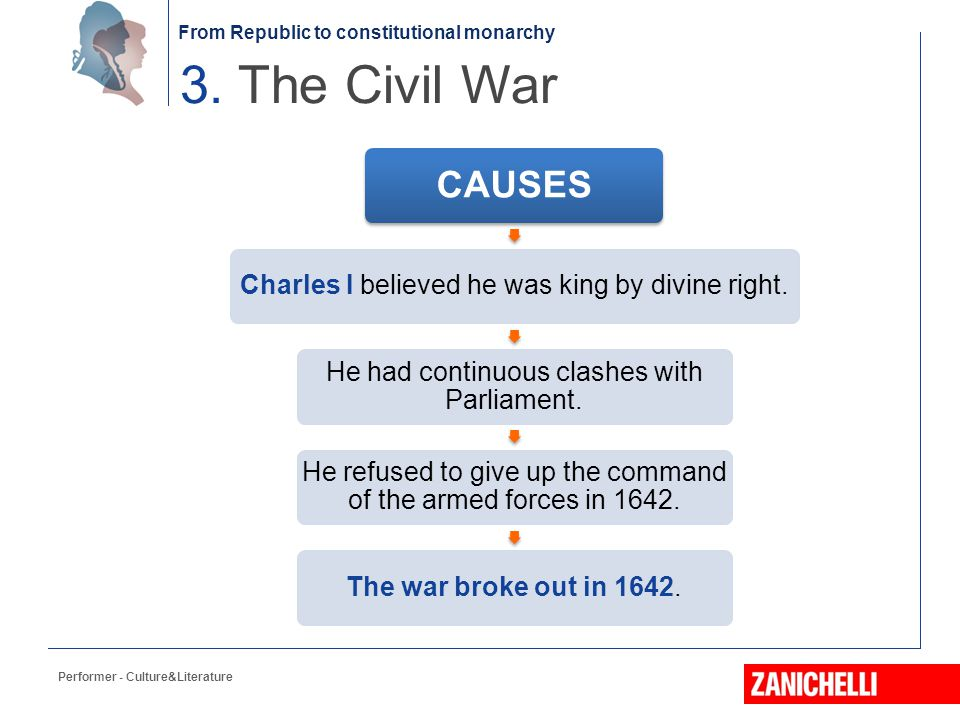 3. The Civil War CAUSES Performer - Culture&Literature