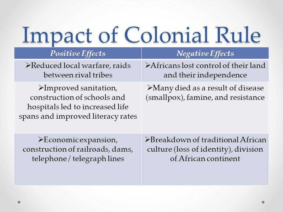 Impact of Colonial Rule