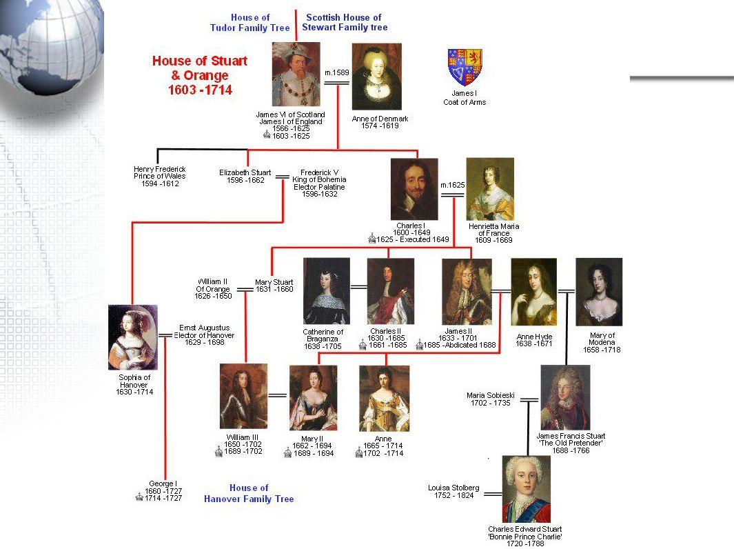 Stuart Family Tree