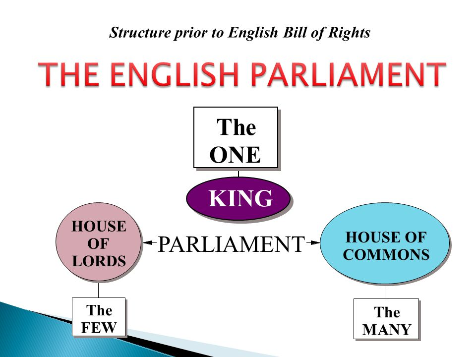 THE ENGLISH PARLIAMENT