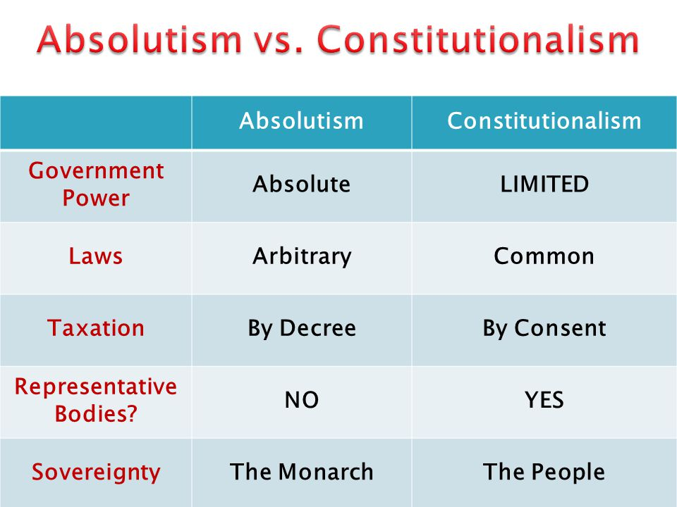 Absolutism vs. Constitutionalism