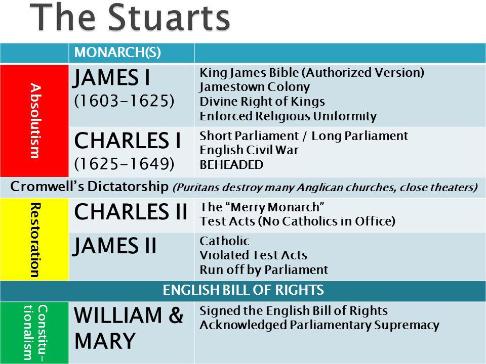 The Stuarts JAMES I CHARLES I CHARLES II JAMES II WILLIAM & MARY