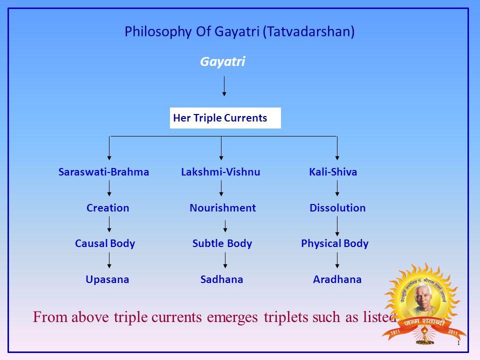 Philosophy Of Gayatri (Tatvadarshan)