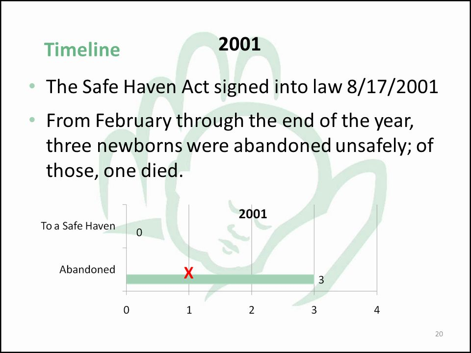 2001 The Safe Haven Act signed into law 8/17/2001.