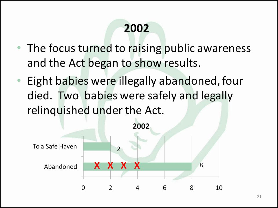 2002 The focus turned to raising public awareness and the Act began to show results.