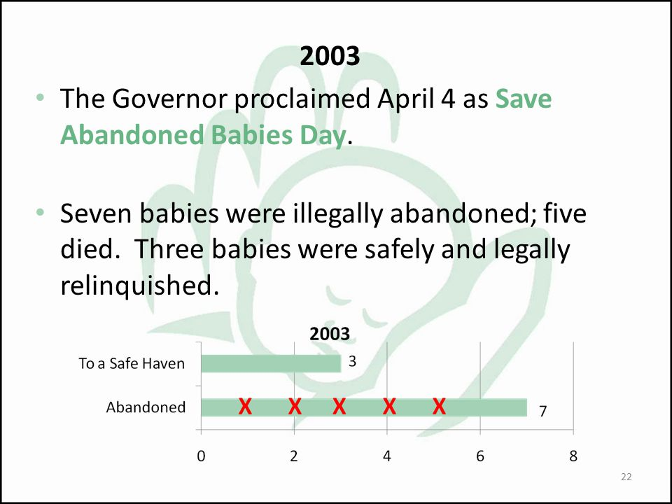 2003 The Governor proclaimed April 4 as Save Abandoned Babies Day.