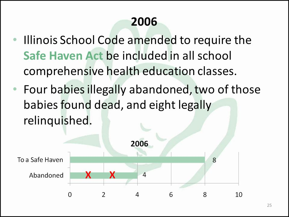 2006 Illinois School Code amended to require the Safe Haven Act be included in all school comprehensive health education classes.